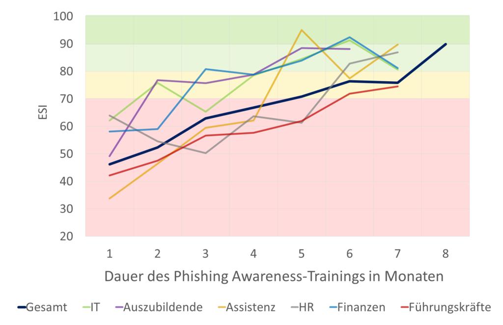 Die Dauer des Phishing-Awareness--Trainings in Monaten dargestellt.