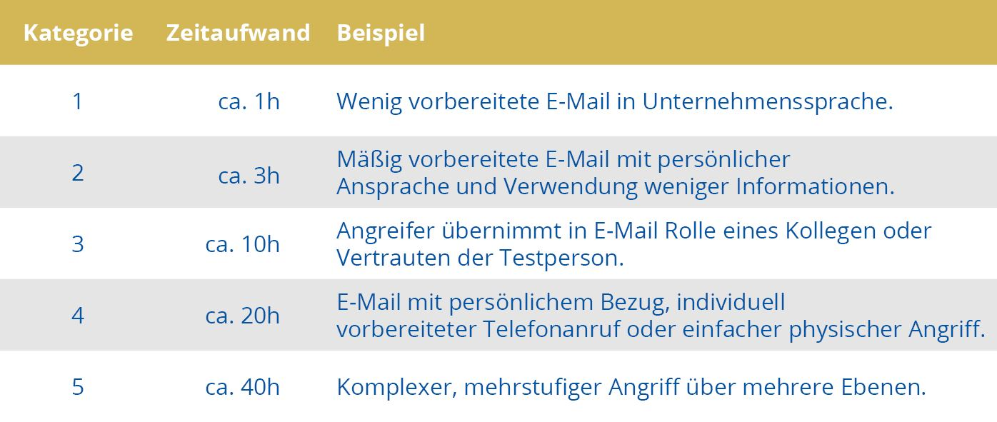 The table shows the effort of spear phishing mails