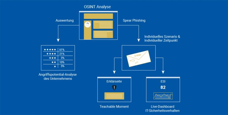 OSINT analysis to create spear phishing emails