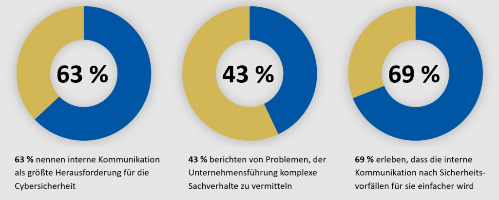 Statistiken zur Security Awareness und Herausforderungen einer Awareness Kampagne