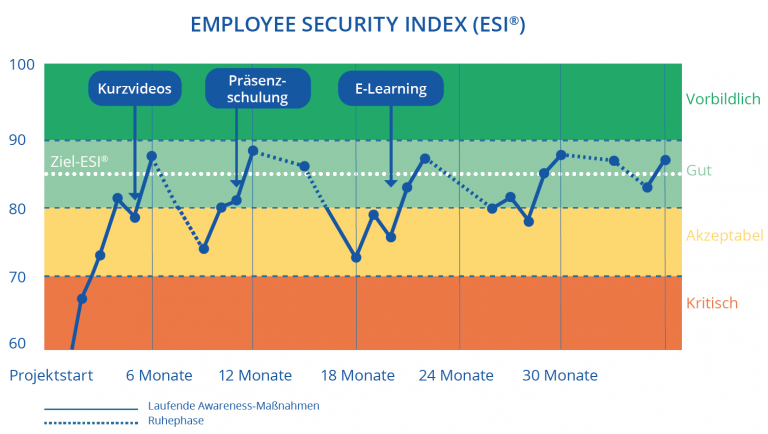 Measure awareness actions with the ESI®