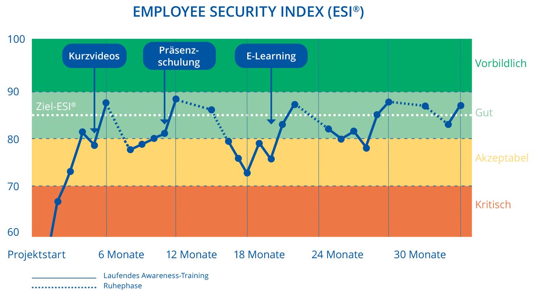 Der Ziel-ESI definiert ihr Sicherheitsniveau